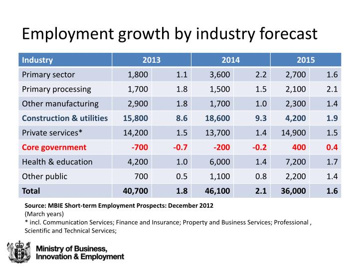 Employment growth by industry forecast