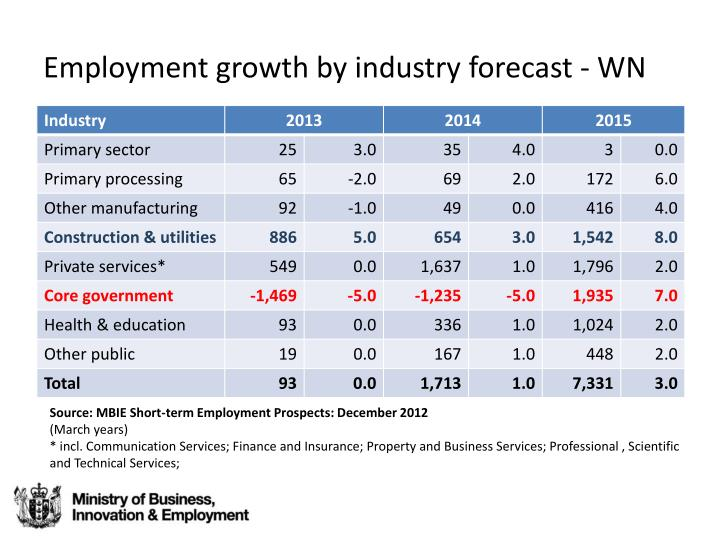 Employment growth by industry forecast - WN