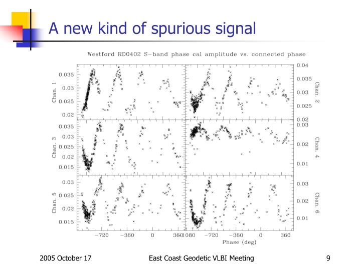 A new kind of spurious signal