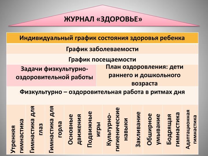 ЖУРНАЛ «ЗДОРОВЬЕ»