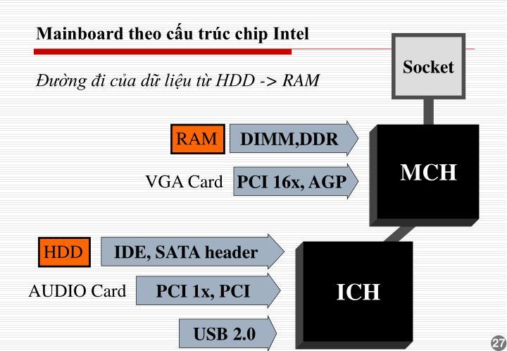 Mainboard theo cấu trúc chip Intel