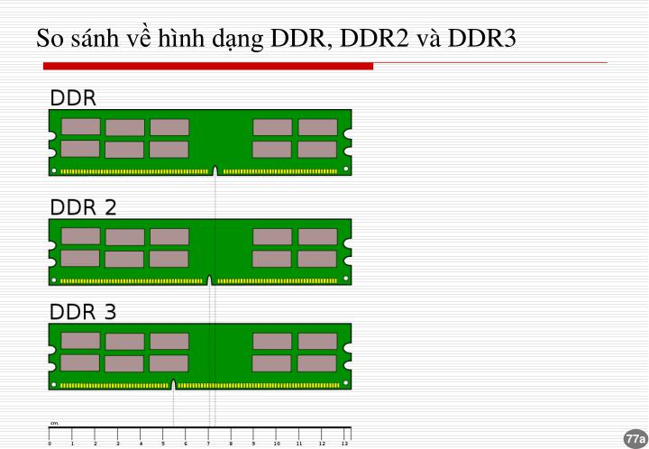 So sánh về hình dạng DDR, DDR2 và DDR3