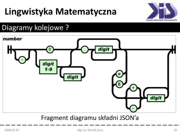 Diagramy kolejowe ?