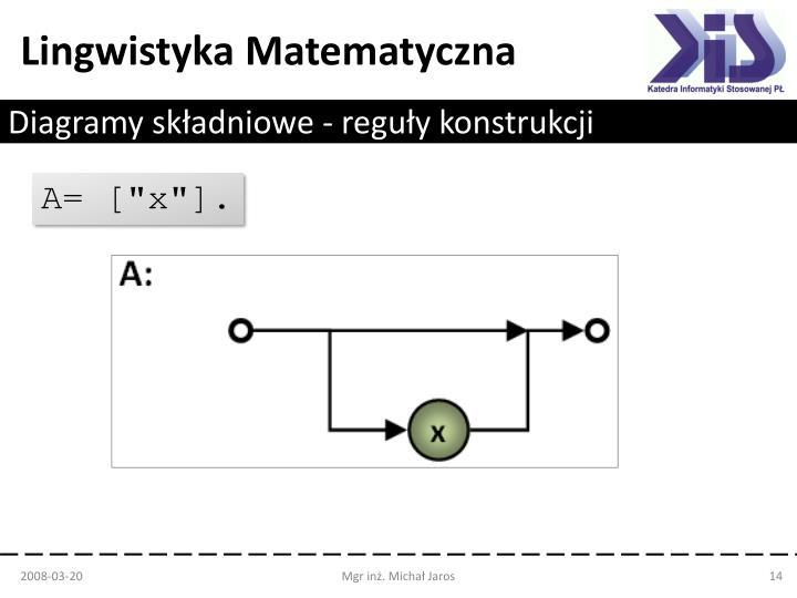 Diagramy składniowe - reguły konstrukcji