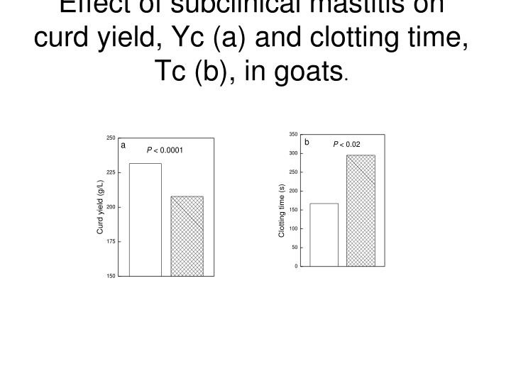 Effect of subclinical mastitis on curd yield, Yc (a) and clotting time, Tc (b), in goats