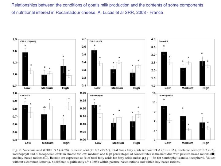 Relationships between the conditions of goat's milk production and the contents of some components  of nutritional interest in Rocamadour cheese. A. Lucas et al SRR, 2008 - France