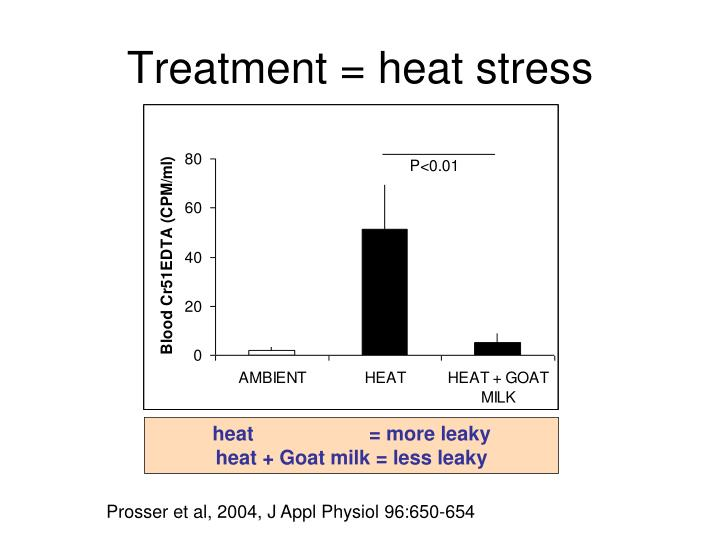 Treatment = heat stress