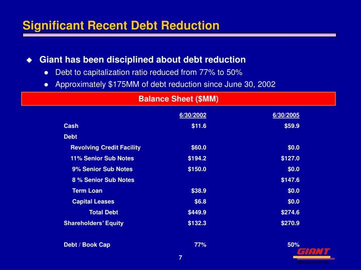 Significant Recent Debt Reduction
