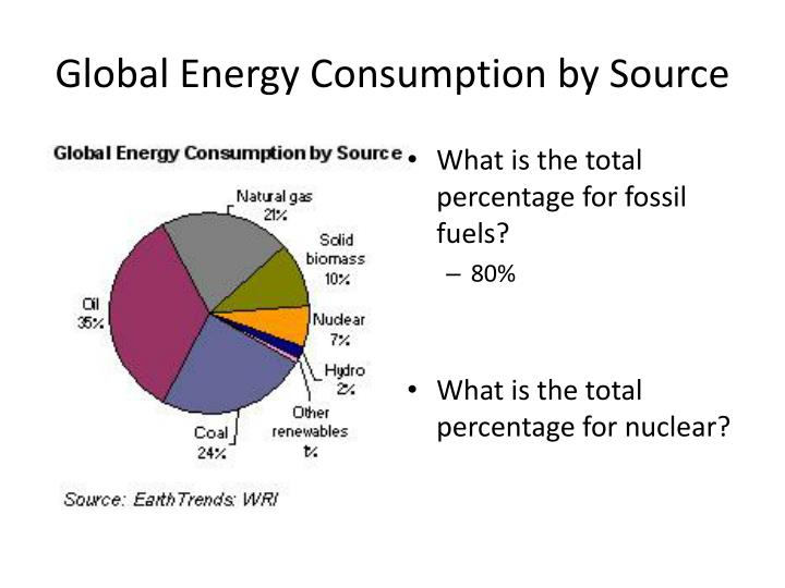 Global energy consumption by source