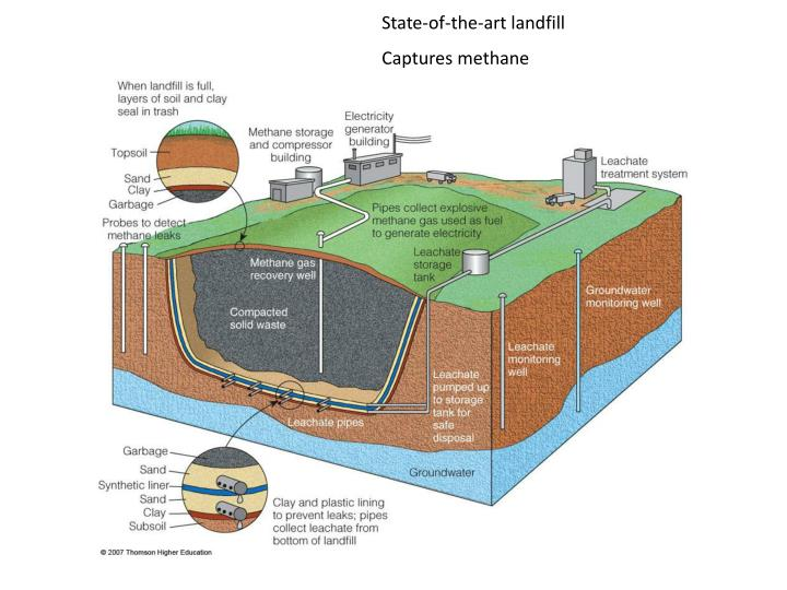 State-of-the-art landfill