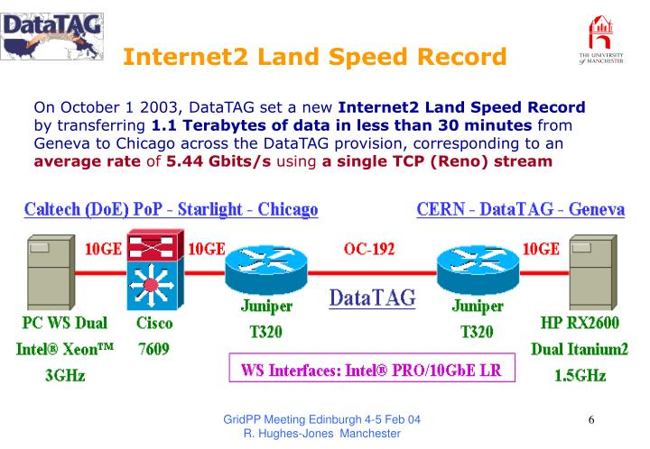 Internet2 Land Speed Record
