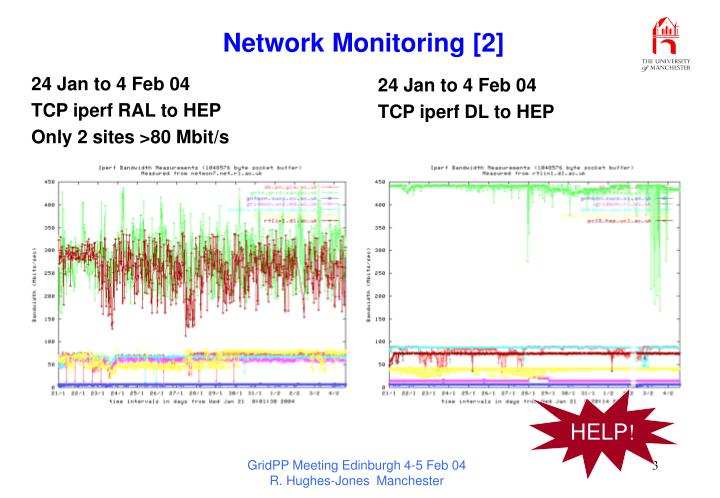 Network monitoring 2