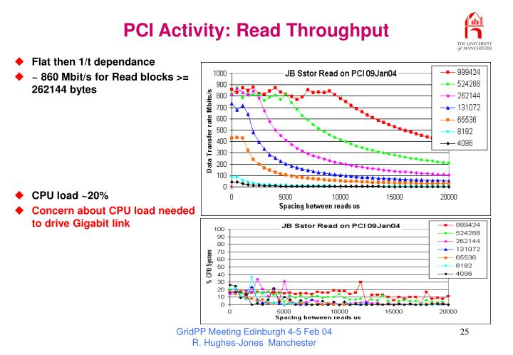 PCI Activity: Read Throughput