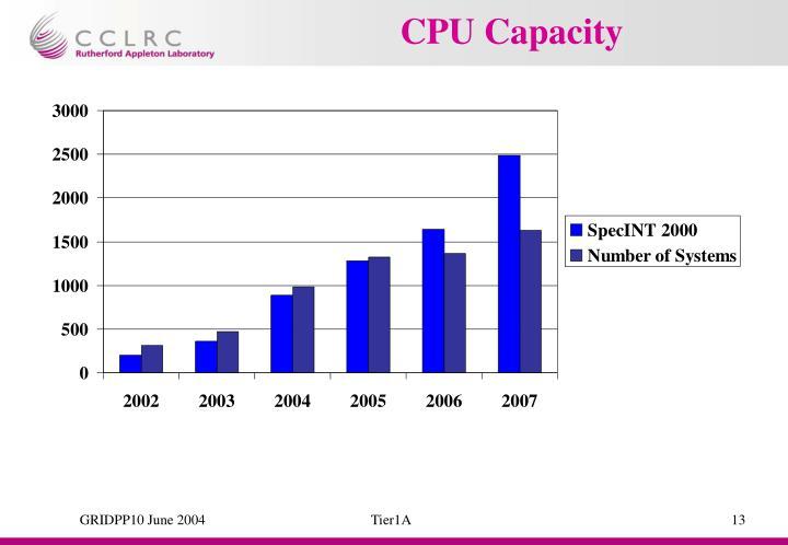 CPU Capacity