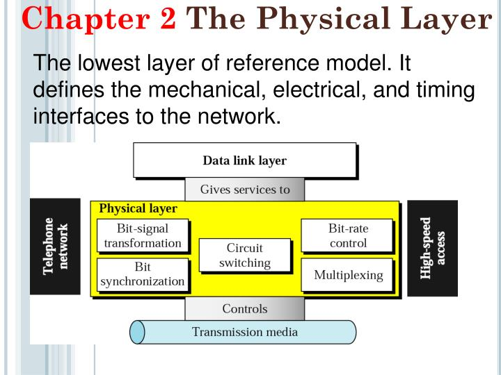 chapter 2 the physical layer n.