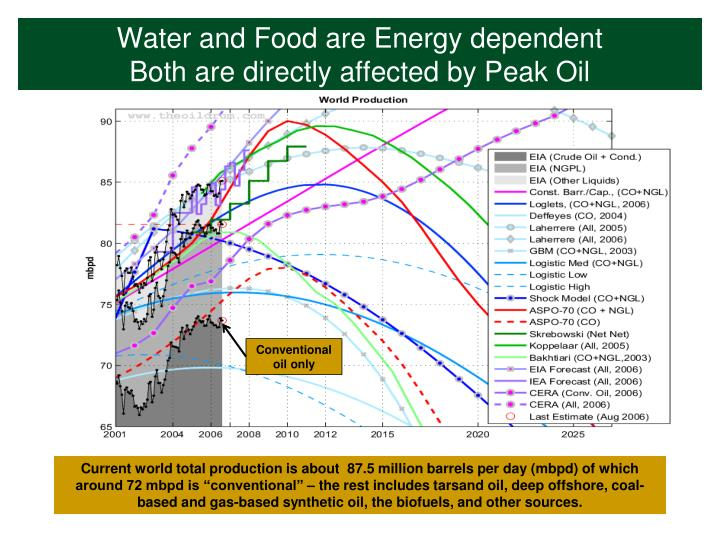 Water and Food are Energy dependent