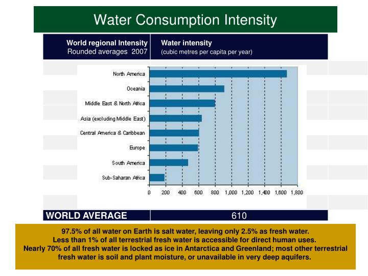 Water Consumption Intensity