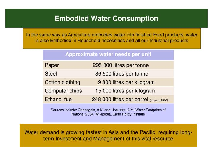 Embodied Water Consumption