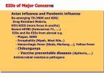 eids of major concern s
