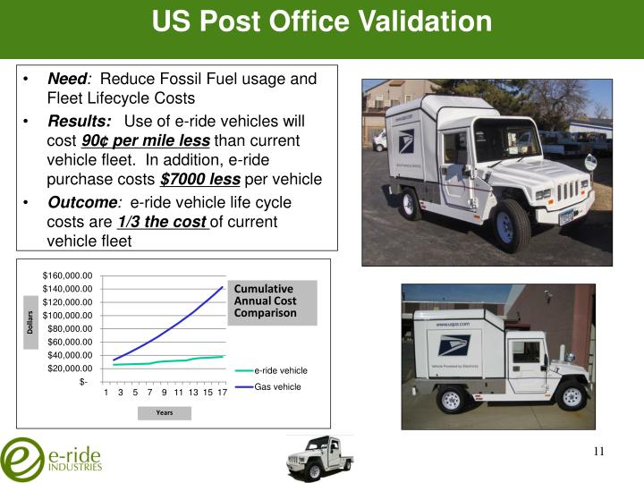 US Post Office Validation