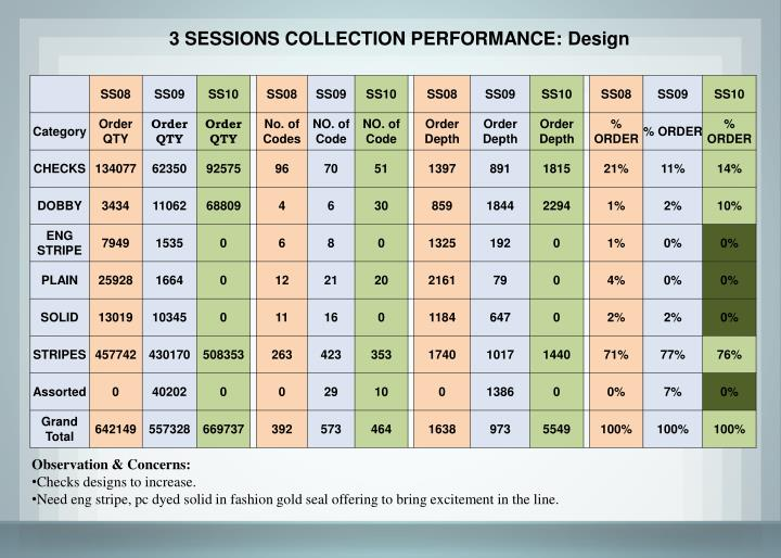 3 SESSIONS COLLECTION PERFORMANCE: Design