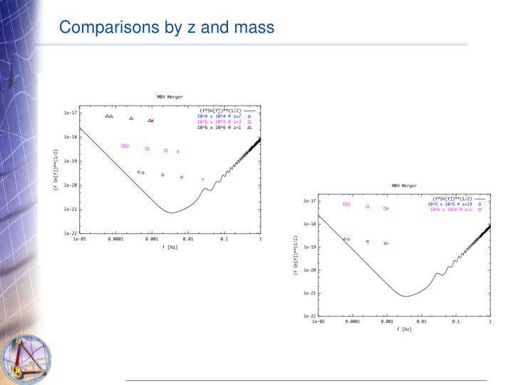 Comparisons by z and mass