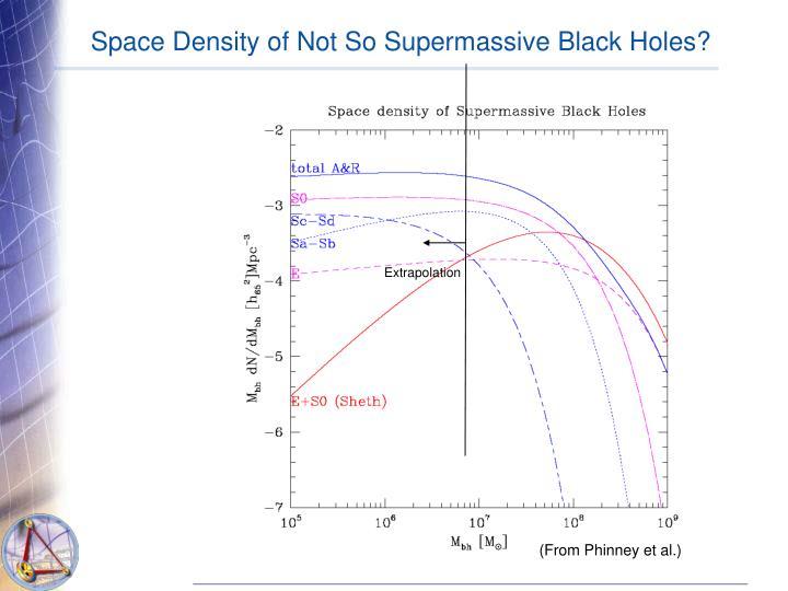Space Density of Not So Supermassive Black Holes?