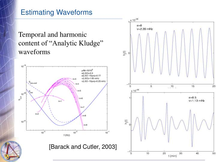 Estimating Waveforms