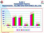 slide 3 passenger traffic passengers kilometers performed billion