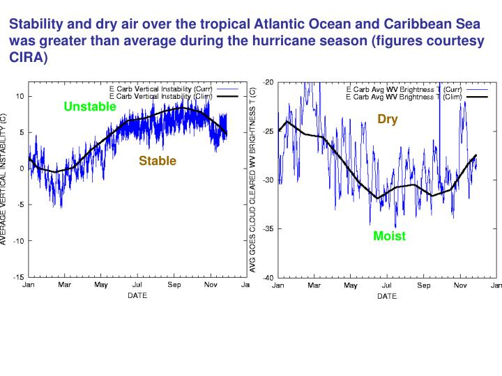Stability and dry air over the tropical Atlantic Ocean and Caribbean Sea was greater than average during the hurricane season (figures courtesy CIRA)