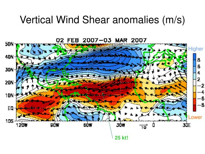 Vertical Wind Shear anomalies (m/s)