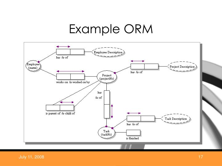 Example ORM