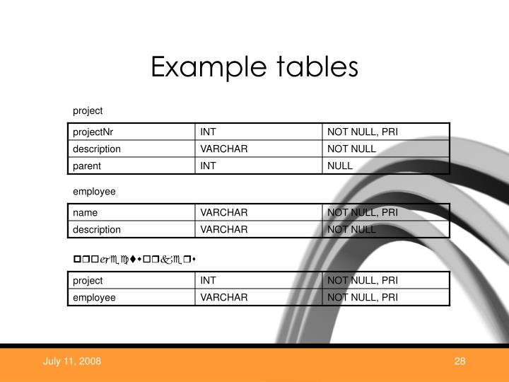 Example tables