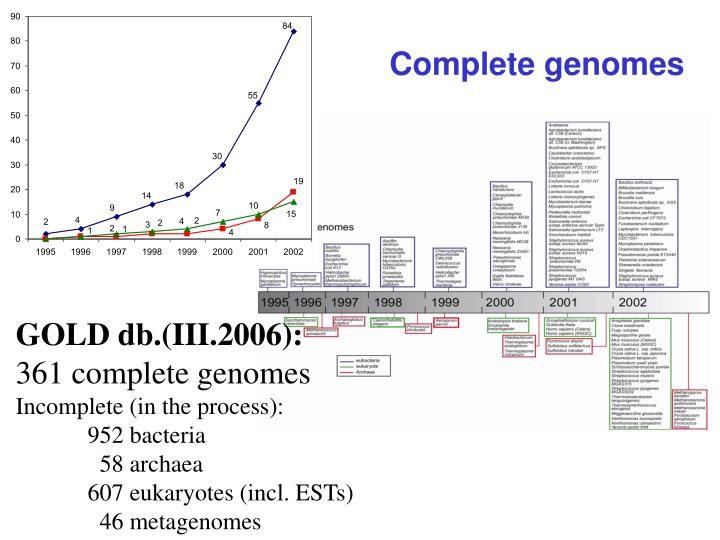 Complete genomes