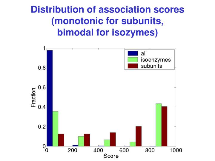 Distribution of association scores