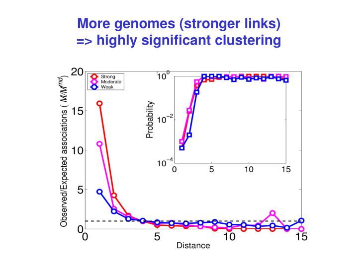 More genomes (stronger links)