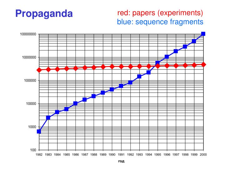 red: papers (experiments)