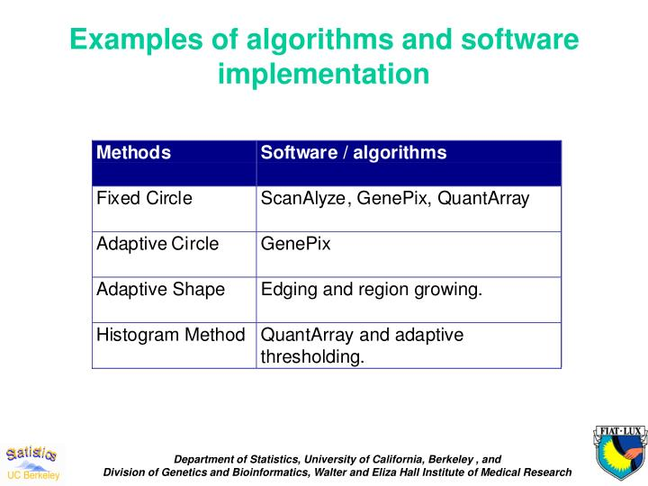Examples of algorithms and software implementation