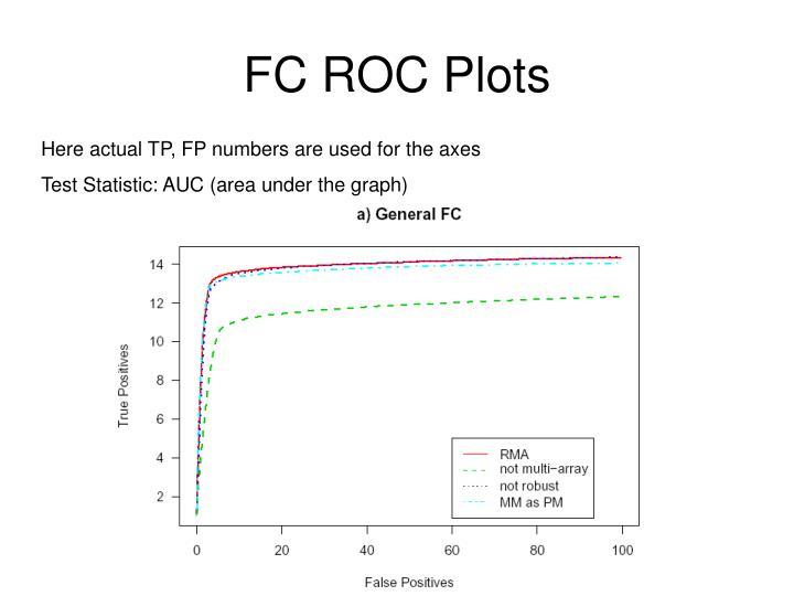 FC ROC Plots