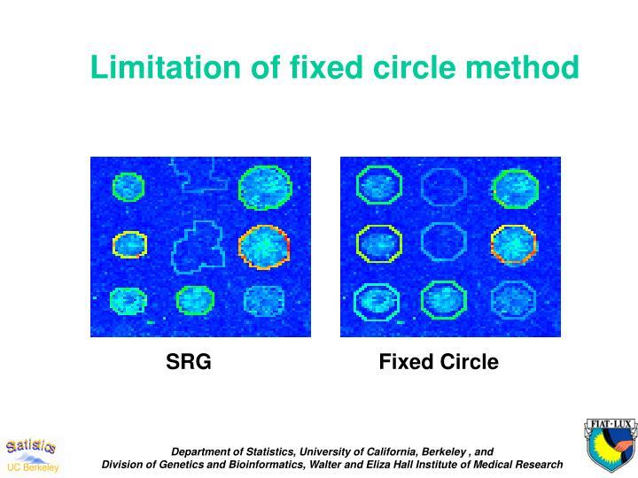 Limitation of fixed circle method