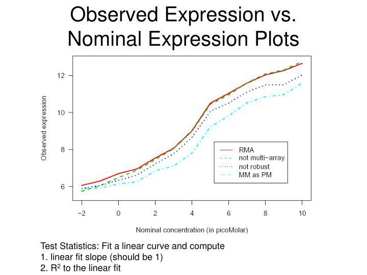 Observed Expression vs.
