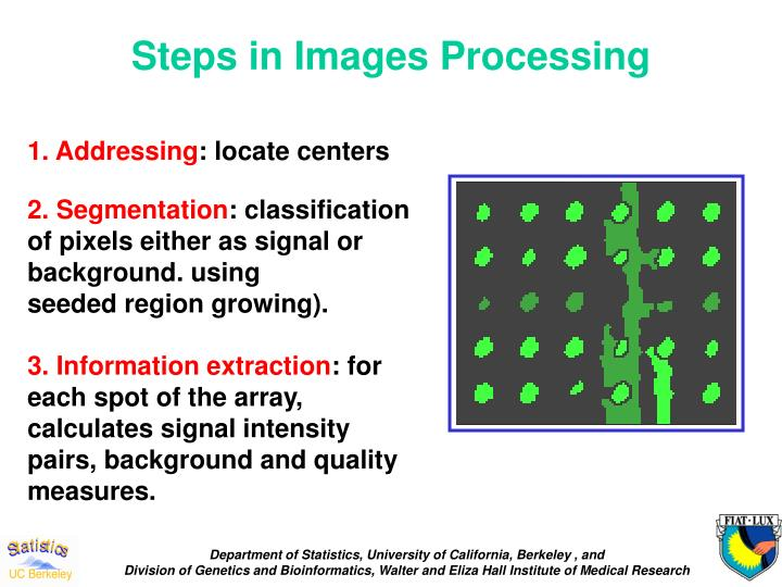 Steps in Images Processing