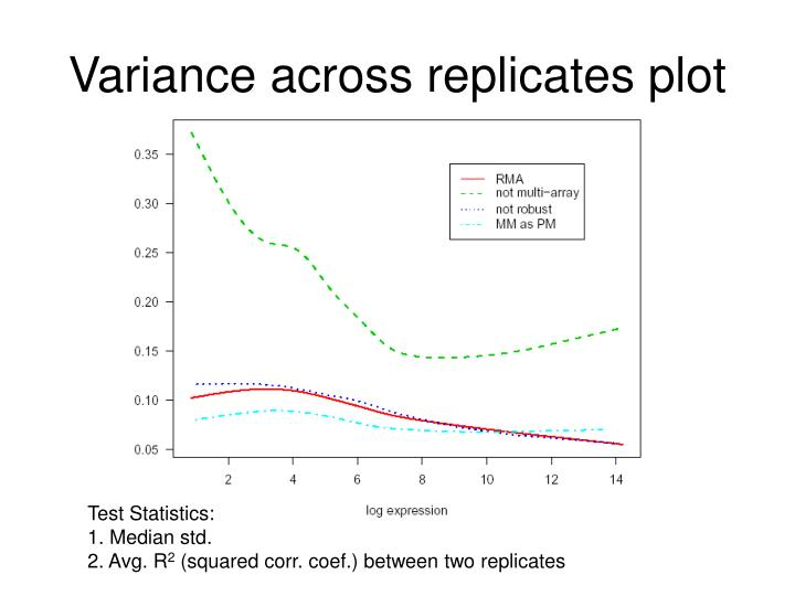 Variance across replicates plot