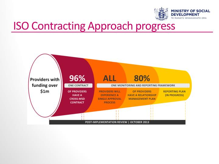 ISO Contracting Approach