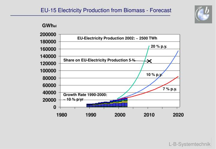 Share on EU-Electricity Production 5 %