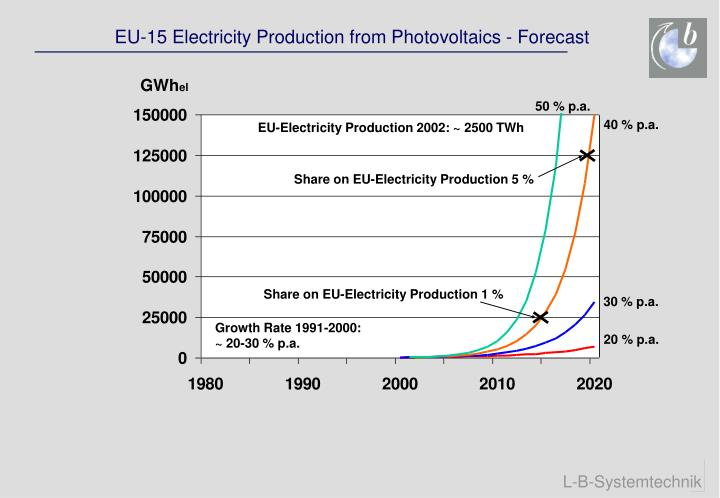 Share on EU-Electricity Production 1 %