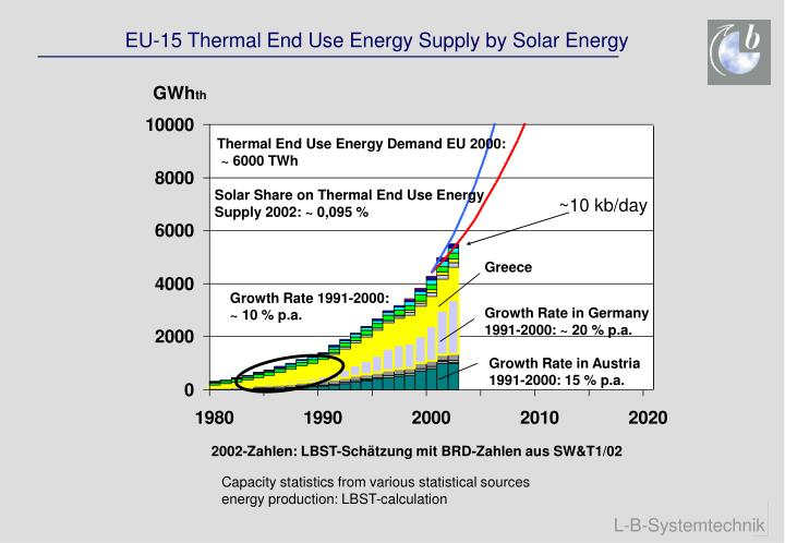 EU-15 Thermal End Use Energy Supply by Solar Energy