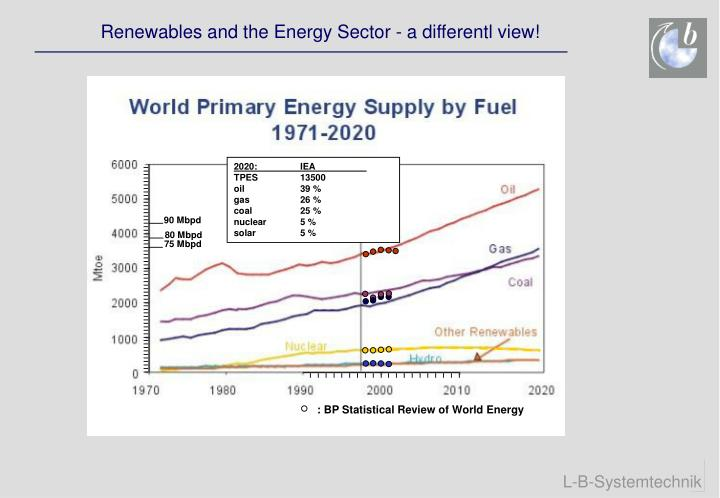 Renewables and the Energy Sector - a differentl view!
