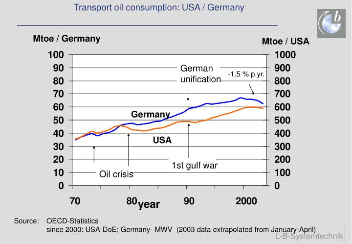 Transport oil consumption: USA / Germany