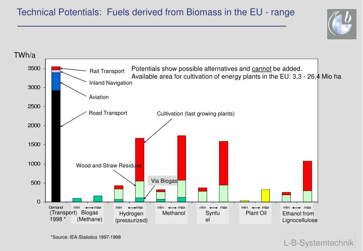 Technical Potentials:  Fuels derived from Biomass in the EU - range